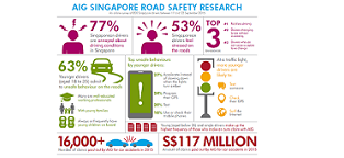 Majority of Singapore Drivers Annoyed and Stressed on Roads